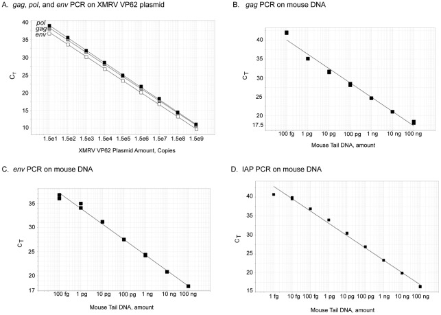 The sensitivity and specificity of qPCR assays were demonstrated with linear regression curves for XMRV VP62 plasmid and mouse tail DNA. (A) Nine different dilutions of XMRV VP62 plasmid (15 to 15×10 9 copies each reaction in duplicate) were used to generate the standard curve using gag , pol and env primer probe combinations. (B–D) Serial dilution of mouse tail DNA (1 fg to 100 ng each reaction in duplicate) were used to generate the data for (B) gag , (C) env and (D) IAP. e, exponent (10 to the power of n ).