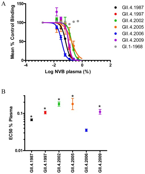 Characterization of donor NVB plasma blockade of norovirus VLPs. Panel A : PGM binding blockade activity. Sigmoidal curves were fit to the mean percent control binding calculated by comparing the amount of VLP bound to PGM in the presence of antibody pretreatment to the amount of VLP bound in the absence of antibody pretreatment. Error bars represent the standard error of the mean. Panel B : Mean EC50 (% plasma) for blockade of each VLP. * VLPs with EC50 values significantly different from the EC50 for GII.4.2006.
