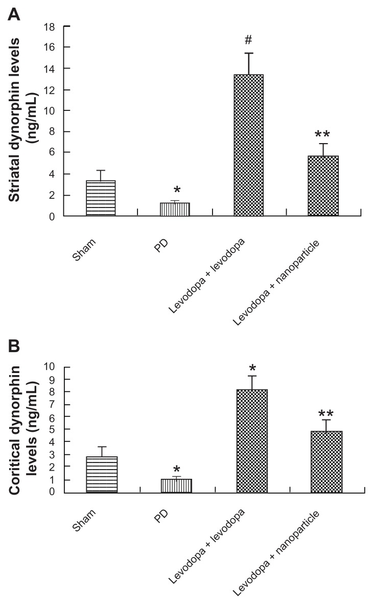 Effect of administration of LDME/benserazide-loaded nanoparticles on dynorphin levels in the striatum ( A ) and cortex ( B ) of dyskinetic rats. The levels of dynorphin were evaluated by ELISA. The results showed that after repeated administration of LDME plus benserazide, dynorphin increased significantly in dyskinetic rats. However, administration of LDME/benserazide-loaded nanoparticles decreased dynorphin levels in dyskinetic rats. Notes: ( A ) * P