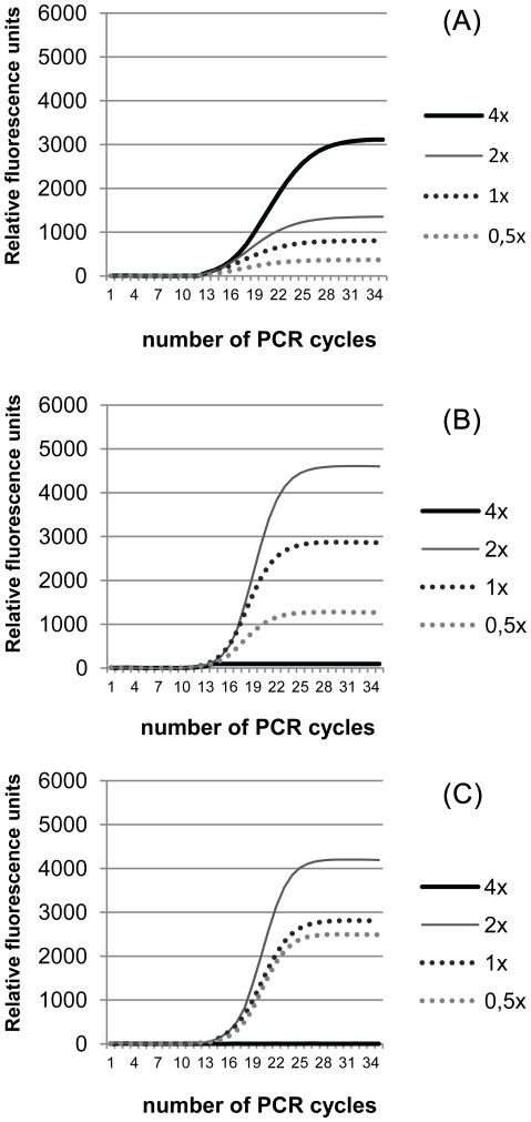 SYBR Green I dilution influence in qPCR assay using different Taq polymerase <t>PCR</t> kits. The tested SYBR Green I concentrations ranged from 0.5 to 4× using the following commercially available PCR kits: Ezyway Direct PCR Mix (top), <t>MyTaq</t> PCR mix (middle) and DyNAzyme™ II PCR Master Mix (bottom). Data shown is representative of two independent experiments.