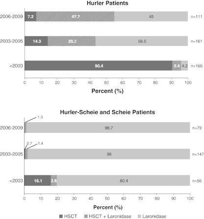 Distribution of treatment modalities over time. Data represent all patients enrolled in the Registry as of March 2010 who report treatment with either HSCT, <t>laronidase,</t> or both. An additional 116 patients reported no treatment