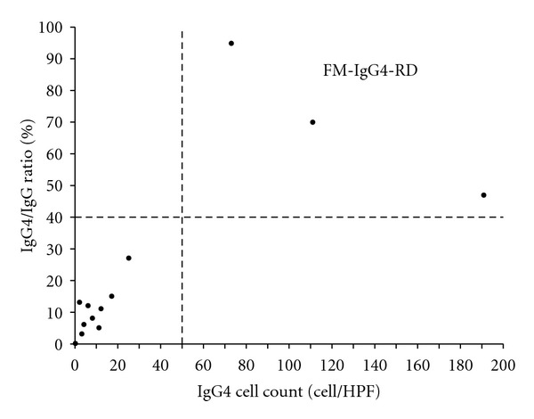 Number of IgG4-positive plasma cells and the corresponding IgG4 + /IgG + ratios in FM patients ( n = 15, 3 patients had no IgG4 positive plasma cells).