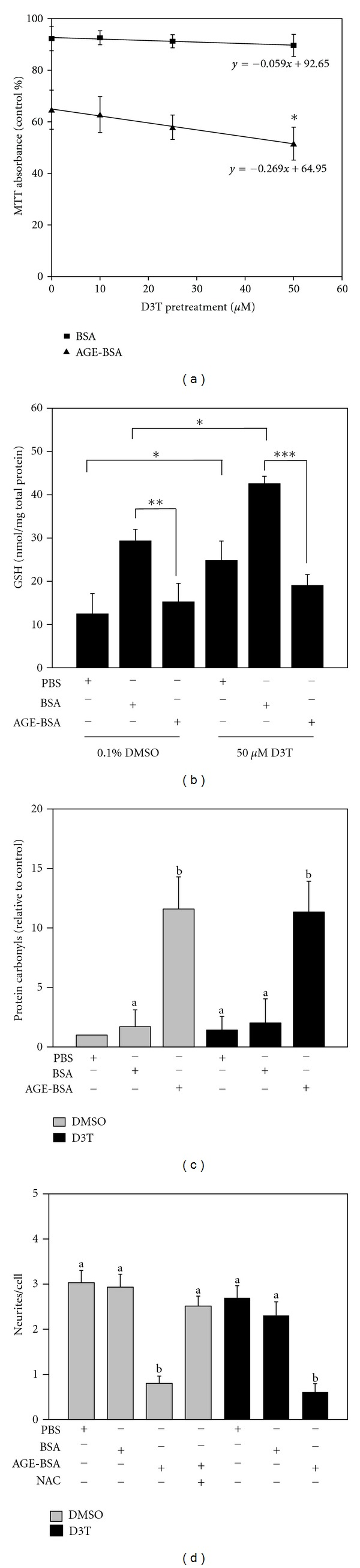 D3T potentiates AGE-induced cytotoxicity. (a) SH-SY5Y cells were pretreated for 24 hours with 0–50 μ M D3T followed by a 24 hr treatment with BSA or AGE-BSA. MTT was performed as indicated in the Materials and Methods section and absorbances were standardized to 0.1% DMSO treatment. Results are from three independent experiments ( n = 8–14); bar values are expressed as mean ± SD. (b) GSH was measured by HPLC and standardized to total protein. Results are from four independent experiments ( n = 4); bar values are expressed as mean ± SD (* P