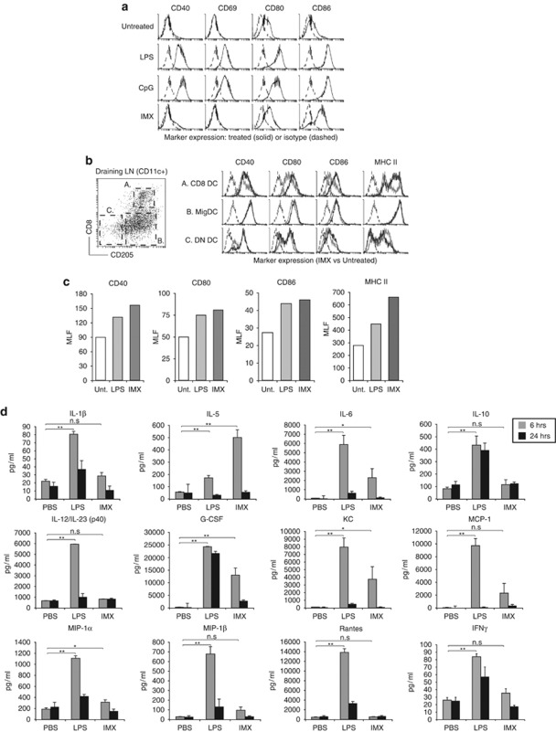 In vivo DC activation and cytokine responses to ISCOMATRIX adjuvant administration. ( a ) Flt3L-derived DCs were cultured overnight in the presence of IMX (5 μg ml −1 ), CpG (1 μ M ) or LPS (1 μg ml −1 ). CD40, CD69, CD80 and CD86 upregulation (black lines) was monitored on conventional (CD11c + CD45RA − ) DCs by flow cytometry, as compared with an isotype control antibody (dashed lines). ( b ) CD8 and double-negative (DN) lymphoid DCs were distinguished from 'tissue-derived' MigDCs based on the expression of CD8 and CD205 (left dot plot). 53 Right histogram; expression of CD40, CD80, CD86 and MHC class II expression (black lines) on DCs following a single subcutaneous dose of ISCOMATRIX adjuvant, as compared with DCs isolated from untreated DLN (gray lines). Isotype control antibody staining is shown as dashed lines. Data are representative of 3–5 experiments. ( c ) Activation marker expression by CD8 DCs isolated from the DLN of untreated mice, or 24 h after a subcutaneous dose of IMX (5 μg) or LPS (3 μg). The mean linear fluorescence (MLF) is shown on the y-axis, with isotype controls MLF values subtracted for each sample. ( d ) Cytokine levels in the serum collected 6 or 24 h after subcutaneous IMX or LPS administration: shown are the levels of IL—1β,IL-5,IL-6, IL-10, IL-12/23(p40), granulocyte-CSF, keratinocyte chemoattractant (KC or CXCL1), monocyte chemotactic protein-1 (MCP-1 or CCL2), macrophage inflammatory protein-1α (MIP-1α or CCL3) and β (MIP-1β or CCL4), Rantes (or C) and IFN-γ. Error bars show the s.e.m. ( n =6 mice per treatment group). Student's t -test was used to calculate statistical significance ( * P