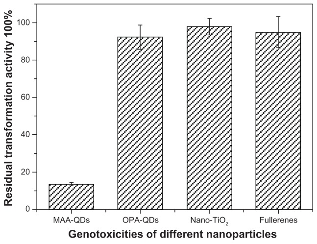 Effects of different nanoparticles on the transformablities of plasmid DNA. Notes: DNA qualities of plasmids <t>pUC18</t> incubated with nano-TiO 2 (1.5 mg/mL), fullerenes (1.5 mg/mL), MAA–QDs (3.6 μmol/L) and OPA-QDs (3 μmol/L) for 2 hours at 4°C in the dark were tested by transformation with Escherichia coli strain DH5α. There is no significant difference between the incubated and non-incubated plasmids in transformation activity when plasmids were incubated with nano-TiO 2 , fullerenes, and OPA-QDs ( P > 0.05), respectively. Abbreviations: MAA-QDs, mercaptoacetic acid-coated quantum dots; OPA-QDs, octylamine-modified polyacrylic acid-coated quantum dots.