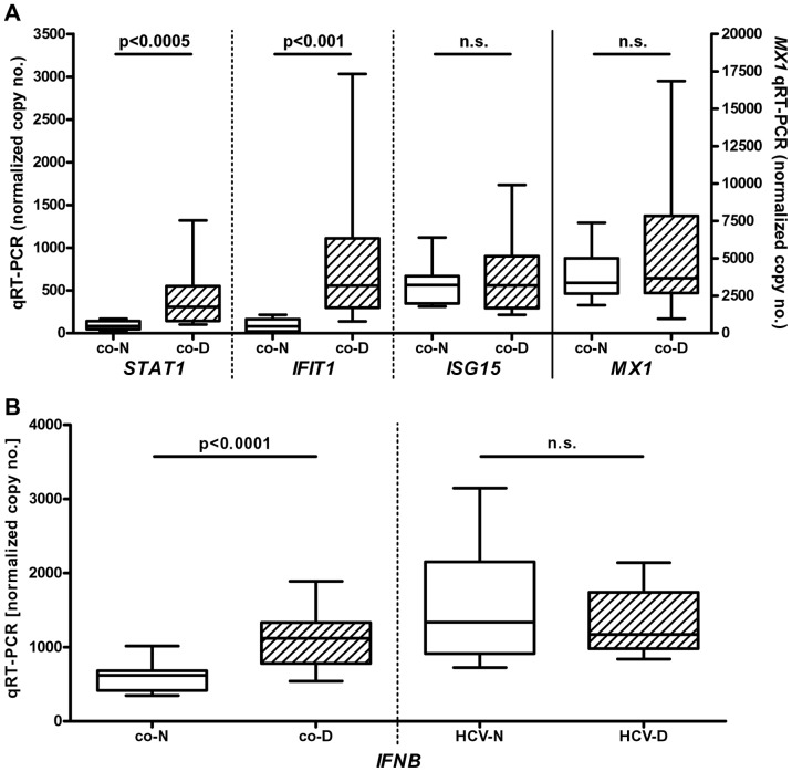 "Enhanced ISG expression and IFN-production in psychiatric patients with a severe depressive episode (SDE). Panel A. After 24 h of in vitro incubation without any further stimuli, total RNA was isolated from peripheral blood mononuclear cells of 11 healthy controls (""co-N"") and 22 patients hospitalized for a SDE (""co-D""). Panel B. Total RNA was isolated directly from unseparated peripheral blood of healthy controls (""co-N"", n = 11), SDE patients (""co-D, n = 22"") and HCV patients without (""HCV-N"", n = 11) or with (""HCV-D"", n = 11) IFN-induced depression. Expression of IFN stimulated genes (ISGs) and IFN-β was analyzed by quantitative RT-PCR. Data (copies per 100,000 copies of ACTB ) are shown as box plots (range, 25% and 75% percentile, mean)."