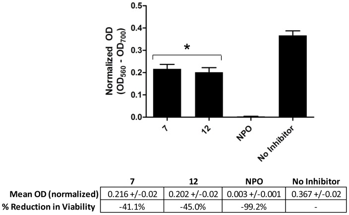 Cell viability within microplate-established biofilms as determined by the MTT assay. Biofilms were grown in the presence of 1 mM of compounds 7 , 12 and NPO. ANOVA (p