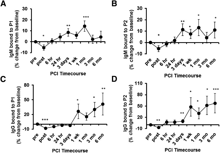Plasma antibody binding to mimotopes over time in patients undergoing PCI. A–D: ELISA for binding of plasma IgG and IgM to P1 and P2 in patients that underwent PCI. Sequential plasma samples were obtained following PCI ( 32 ). Samples were diluted 1:400 and binding of IgM (A, B) and IgG (C, D) to coated P1 (10 μg/ml; A, C) and P2 (5 μg/ml; B, D) was determined by chemiluminescent ELISA. Shown are relative mean percent changes in Ab binding compared with values obtained at baseline (pre-PCI). * P