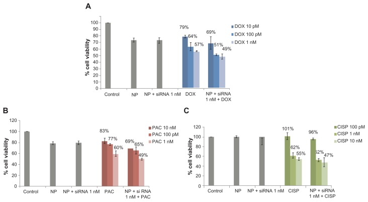 Effect of carbonate apatite-mediated delivery of ABCG2-targeted siRNA (ABCG2_v1) on MCF-7 cell viability in presence of low dose of traditionally used chemotherapeutic agents. Anti-ABC siRNA-carbonate apatite complexes were generated by mixing exogenously added 3 mM calcium chloride in 1 mL bicarbonate-buffered DMEM (pH 7.4), followed by addition of anti-ABCG2 siRNA (1 nM) and incubation at 37°C for 30 minutes. Supplementation of 10% FBS was followed by addition of 10 pM, 100 pM or 1 nM of doxorubicin ( A ) or paclitaxel ( B ) or 100 pM, 1 nM, 10 nM cisplatin ( C ). Note: Transfection of MCF-7 cells was performed with the siRNA/nanoparticle complexes in presence of the free drugs for a consecutive period of 48 hours and viability of the cells was determined using MTT assay. Abbreviations: NP, nanoparticles; siRNA, small interfering RNA; DOX, doxorubicin; PAC, paclitaxel; CISP, cisplatin.