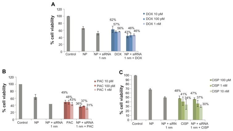 Effect of carbonate apatite-mediated delivery of ABCB1-targeted siRNA (ABCB1_v4) on MCF-7 cell viability in presence of low dose of traditionally used chemotherapeutic agents. Anti-ABC siRNA-carbonate apatite complexes were generated by mixing exogenously added 3 mM calcium chloride in 1 mL bicarbonate-buffered DMEM (pH 7.4), followed by addition of anti-ABCB1 siRNA (1 nM) and incubation at 37°C for 30 minutes. Supplementation of 10% FBS was followed by addition of 10 pM, 100 pM or 1 nM of doxorubicin ( A ) or paclitaxel ( B ) or 100 pM, 1 nM, 10 nM cisplatin ( C ). Note: Transfection of MCF-7 cells was performed with the siRNA/nanoparticle complexes in presence of the free drugs for a consecutive period of 48 hours and viability of the cells was determined using MTT assay. Abbreviations: NP, nanoparticles; siRNA, small interfering RNA; DOX, doxorubicin; PAC, paclitaxel; CISP, cisplatin.