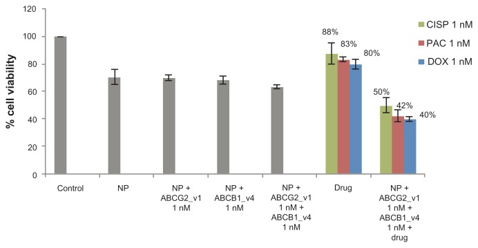 Combination effect of two siRNAs targeting ABCG2 and ABCB1 (ABCG2_v1 and ABCB1_v4 respectively) co-delivered with carbonate apatite nanoparticles on MCF-7 cell viability in presence of traditionally used chemotherapeutic agents. Anti-ABC siRNAs-carbonate apatite complexes were generated by mixing exogenously added 3 mM calcium chloride in 1 mL bicarbonate-buffered DMEM (pH 7.4), followed by addition of anti-ABCG2 (1 nM) and anti-ABCB1 siRNA (1 nM) and incubation at 37°C for 30 minutes. Supplementation of 10% FBS was followed by addition of 1 nM drug (doxorubicin, paclitaxel or cisplatin). Note: Transfection of MCF-7 cells was performed with the siRNA/nanoparticle complexes in presence of the free drugs for a consecutive period of 48 hours and viability of the cells was determined using MTT assay. Abbreviations: NP, nanoparticles; siRNA, small interfering RNA; DOX, doxorubicin; PAC, paclitaxel; CISP, cisplatin.