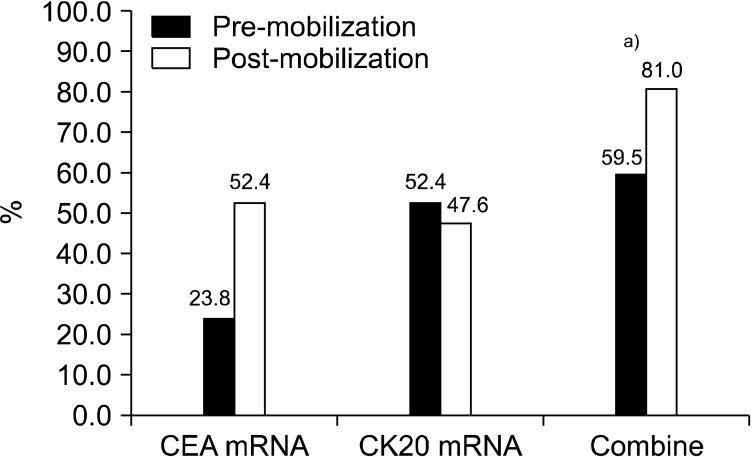 Comparison of circulating tumor markers (sampled from the inferior mesenteric vein) between the pre-mobilization and post-mobilization time-points. CEA, carcinoembryonic antigen; CK20, cytokeratin-20. a) P