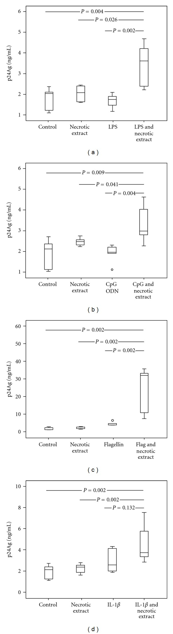 Necrotic extract and TLR-ligands in complexes upregulate viral replication in U1 cells. U1 cell cultures were stimulated with necrotic extract (HMGB1 concentration 1 μ g/mL) and Toll-like receptor ligands: LPS 10 ng/mL (a), CpG-ODN 1 μ g/mL (b), flagellin 50 ng/mL (c), and IL-1 β 0.25 ug/mL (d) alone or in complexes. Supernatants from mock cells served as controls. Supernatants were collected from cell cultures after 72 hours. Results from three independent experiments in duplicates are presented.
