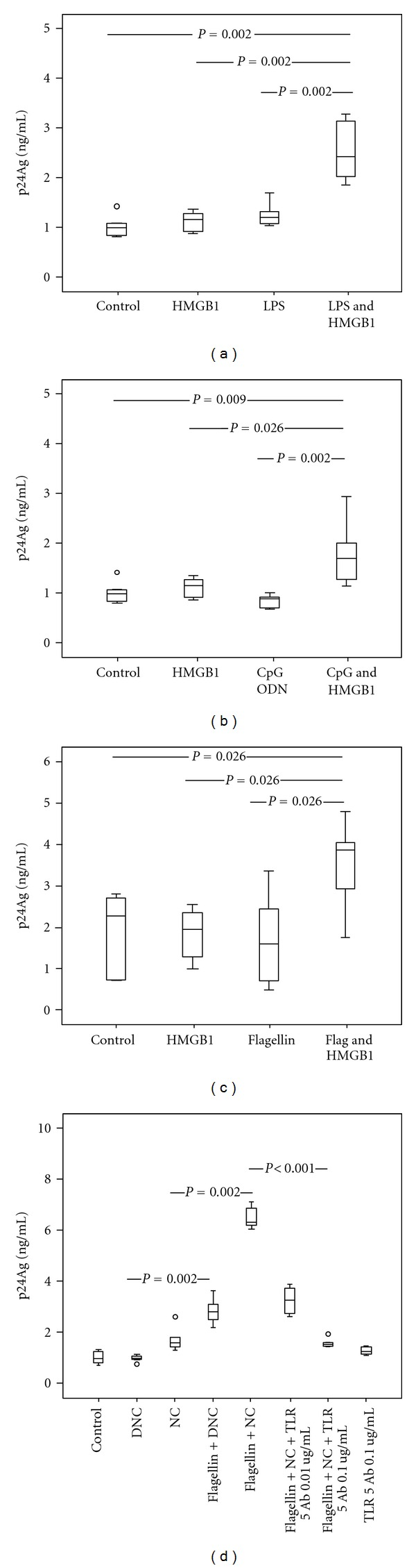 Interacting effect of recombinant HMGB1 and TLR-ligand complexes in U1 cells. Inhibition of flagellin complexes induced HIV-1 replication by anti-TLR5 antibodies. U1 cells were stimulated with recombinant HMGB1 (1 μ g/mL) and TLR ligands: LPS 10 ng/mL (a), CpG-ODN 1 μ g/mL (b) and flagellin 10 ng/mL (c) alone or in complexes. (d) U1 cells were incubated with 0.1 and 0.01 ug/mL anti-TLR5 antibodies (TLR5 Ab) for 1 hour and then exposed to necrotic extract (NC) and HMGB1-depleted necrotic extract (DNC), alone or in complexes with flagellin (10 ng/mL). HIV-1 replication was estimated after 48 hours of incubation. A dose-dependent inhibition of flagellin-necrotic extract complexes stimulatory effect is present in wells pretreated with anti-TLR5 antibodies ( P for trend