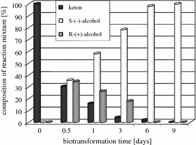 Time dependence of the transformation of β-tetralone ( 3 ) in Chaetomium sp . KCh 6651 culture
