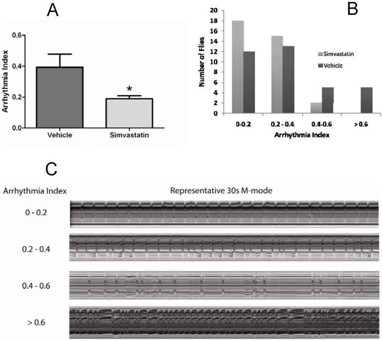 Simvastatin administration reduces the number of old flies that exhibit severe arrhythmias, as quantified by the AI, a measure of heartbeat regularity. Panel A shows a summary of the results showing that AI is significantly reduced in hearts from 4 week old flies fed simvastatin compared to vehicle (n = 35 flies for each group; p
