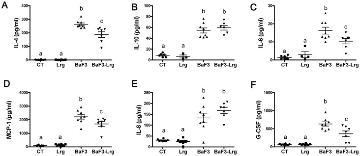 Supplementation with  Lactobacillus reuteri  100-23 and  Lactobacillus gasseri  311476 mixture reduces inflammatory cytokines. A–F . Plasma levels of interleukin 4 (IL-4), interleukin 10 (IL-10), interleukin 6 (IL-6), monocyte chemoattractant protein 1 (MCP-1), interleukin 8 (IL-8), and granulocyte colony-stimulating factor (G-CSF) in control mice (CT), in mice receiving lactobacilli (Lrg), in mice transplanted with BaF3 cells (BaF3) and in mice transplanted with BaF3 cells and receiving lactobacilli (BaF3-Lrg). Data with different superscript letters are significantly different (p