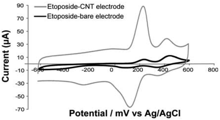 Comparison between cyclic voltammograms obtained with bare electrode (black curve) and CNT-nanostructured electrode (grey curve), in presence of etoposide 100 μM. The peak at around −200 mV is due to the oxygen moieties derived from carbon-nanotubes as reported in [ 5 , 47 ]. Two oxidation peaks at +220 mV and +450 mV and two reduction peaks at +150 mV and +350 mV are visible. These data confirm the peaks reported in literature [ 48 ], obtained through etoposide cyclic voltammetry at glassy carbon electrode.