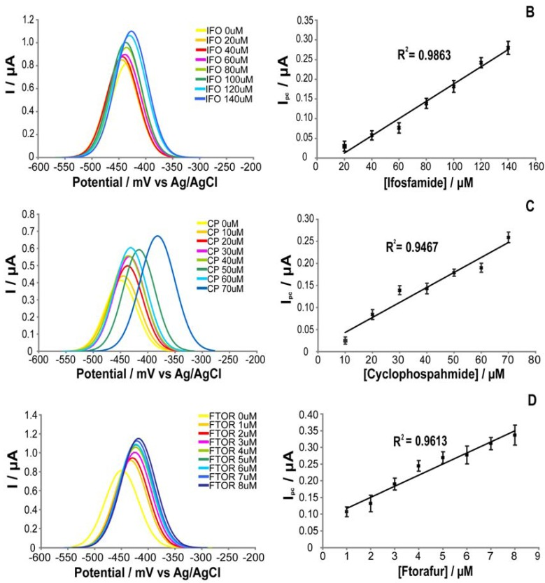 Cyclic voltammetric responses (on the left) and calibration curves (on the right), obtained from cyclic voltammetric measurements in PBS with increasing aliquots of drugs: CNT-electrode for etoposide ( A ), cytochrome P4503A4 for ifosfamide ( B ), cytochrome P4502B6 for cyclophosphamide ( C ), and P4501A2 for ftorafur ( D ). For the CNT-electrode the zoom in the oxidation peak at 220 mV is shown ( A , on the left). For the electrodes modified with cytochromes we report the zoom of the reduction peak at −450 mV ( B, C , and D , on the left). The measured drugs concentration falls in their pharmacological range. The voltammograms were acquired with drugs dissolved in PBS and at the scan rate of 20 mV/s.