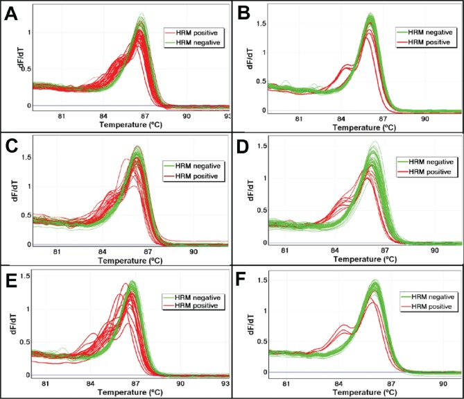 The effect of UDG treatment on sequence artefacts in AKT1 as assessed using LCN-HRM The frequency of sequence artefacts in the AKT1 sequence were assessed in three FFPE DNA samples (SCC7, SCC8, and SCC14) with and without UDG treatment using LCN-HRM. The melting profiles of 60 individual LCN-HRM products are presented in the negative first derivative plot. Positive LCN-HRM reactions are shown in red and wild-type reactions are shown in green. There is a marked reduction in the number of LCN-HRM positive reactions after UDG treatment in all three samples. In SCC7, a total of 34 reactions were positive without UDG treatment (Panel A), which is markedly reduced to 5 after UDG treatment (Panel B). In SCC8, 24 and 10 LCN-HRM reactions were positive without (Panel C) and with UDG treatment (Panel D), and 20 and 3 LCN-HRM positives are found without (Panel E) and with UDG treatment (Panel F) in SCC14.