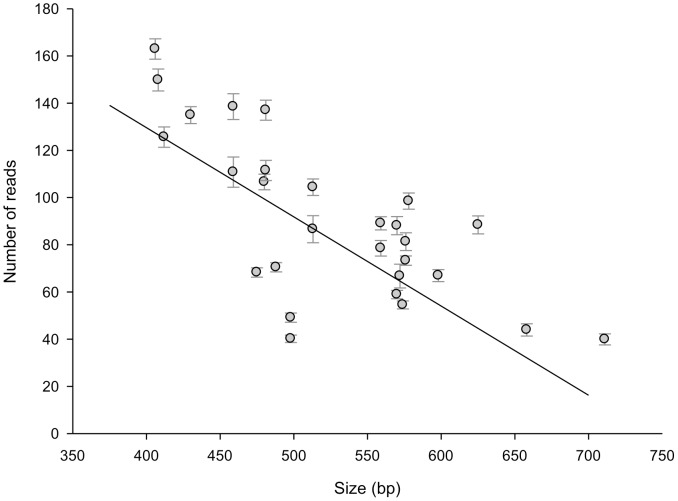 Relation between <t>amplicon</t> size and number of sequence reads. Mean number of reads (standard error of the mean) are plotted for the 28 different genes from the bacterial species L. pneumophila, S. aureus, P. aeruginosa, and S. pneumoniae . This relationship between size and number of reads is statistical significant (p-value