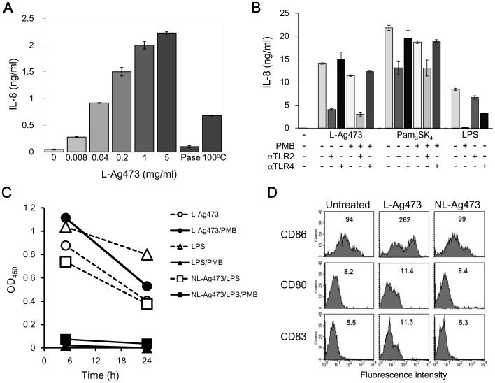 The effect of L-Ag473 on human cells. (A) THP-1 cells (2×10 5 /well) were incubated with the indicated amounts of L-Ag473, proteinase K-treated (PNaseK), heated (100°C) L-Ag473 (5 µg/ml). (B) THP-1 cells (2×10 5 /well) were incubated with L-Ag473 (1.5 µg/ml), Pam 3 SK 4  (100 ng/ml) (InvitroGen, Cat No. tlr1-pms) or LPS (100 ng/ml) (Sigma, Cat No. L4391) alone (−PMB) or pretreated with PMB (+PMB) for 18 hours. For antibody blocking experiments, THP-1 cells were preincubated with the indicated antibody for 30 min before stimulation. IL-8 was undetectable in the untreated cells (−). (C) PBMCs (1×10 6 /well) were incubated with the indicated reagent. TNF-α in the 5-h and 24-hours culture supernatants were determined by ELISA. The result shown is the reading values with the untreated cells as the blank. (D) MoDCs were untreated as control, or incubated with L-Ag473 or NL-Ag473 mutant (100 ng/ml) for 16 hours, and then stained with PE-anti-CD86, FITC-anti-CD80, and PE-anti-CD83 mAbs. The MFI is shown on each picture. The data are representative of three independent experiments.