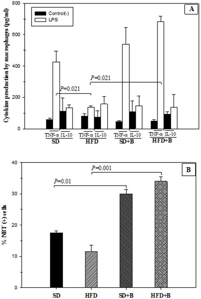 Cytokine production in LPS-stimulated peritoneal macrophages and phagocytosis function of control mice and mice with high-fat diet induced obesity, administered or not B. uniformis CECT 7771. SD: standard diet group (control) (n = 6); SD+B: standard diet group receiving a daily dose of 5.0×10 8 CFU B. uniformis CECT 7771 by gavage for 7 weeks (n = 6); HFD: high fat diet group (n = 6); HFD+B: high fat diet group receiving a daily dose of 5.0×10 8 CFU B. uniformis CECT 7771 by gavage for 7 weeks (n = 6). In the cytokine production study, peritoneal macrophages were stimulated with purified lipopolysaccharide (LPS) from S. <t>enterica</t> serotype <t>Typhimurium</t> ( Figure 6A ). Non-stimulated peritoneal macrophages were evaluated as controls of basal cytokine levels. In the phagocytosis study ( Figure 6B ), evidence of oxygen-radical production by macrophages was determined by the NBT test after in vitro interaction with a bacterial extract. Figure 6A: TNF- α and IL-10 cytokines produced by LPS-stimulated macrophages; Figure 6B: % NBT (+) cells. Data are expressed as mean and standard deviation of duplicate measurements determined in two independent experiments. Statistically significant differences of data are established at P