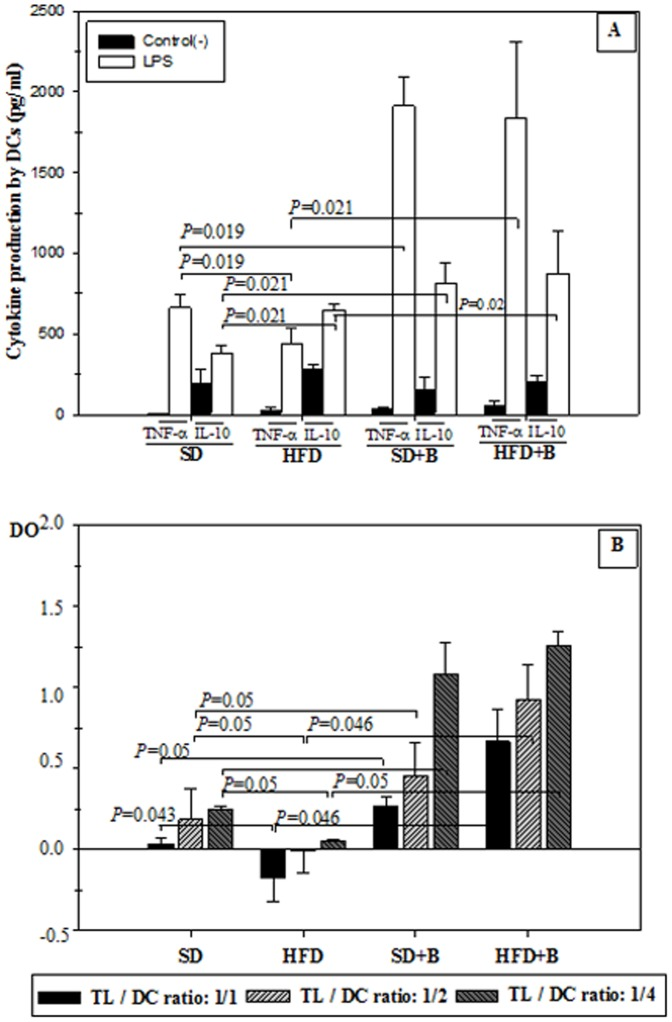 Influence of LPS stimuli on cytokine production and activation of T-lymphocyte proliferation by dendritic cells (DCs) generated from control mice and mice with high-fat diet induced obesity, administered or not B. uniformis CECT 777. SD: standard diet group (control) (n = 6); SD+B: standard diet group receiving a daily dose of 5.0×10 8 CFU B. uniformis CECT 7771 by gavage for 7 weeks (n = 6); HFD: high fat diet group (n = 6); HFD+B: high fat diet group receiving a daily dose of 5.0×10 8 CFU B. uniformis CECT 7771 by gavage for 7 weeks (n = 6). In the cytokine production study, DCs were stimulated with purified lipopolysaccharide (LPS) from S. enterica serotype Typhimurium ( Figure 7A ). Non-stimulated DCs were evaluated as controls of basal cytokine levels. In the lymphocyte proliferation study ( Figure 7B ), matured DCs were used for priming a T-cell proliferative response at the following LT/CD ratios: 1∶1, 1∶2, 1∶4. Lymphocyte proliferation was measured with the cell proliferation ELISA BrdU-colorimetric assay. Figure 7A: TNF- α and IL-10 cytokines produced by LPS-stimulated CDs; Figure 7B: Lymphocyte proliferation. Data are expressed as means ± SD of duplicate measures determined in two independent experiments. Statistically significant differences of data are established at P