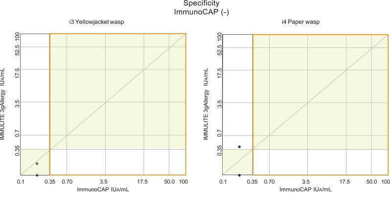 Of the 21 participants with negative ImmunoCAP test results (