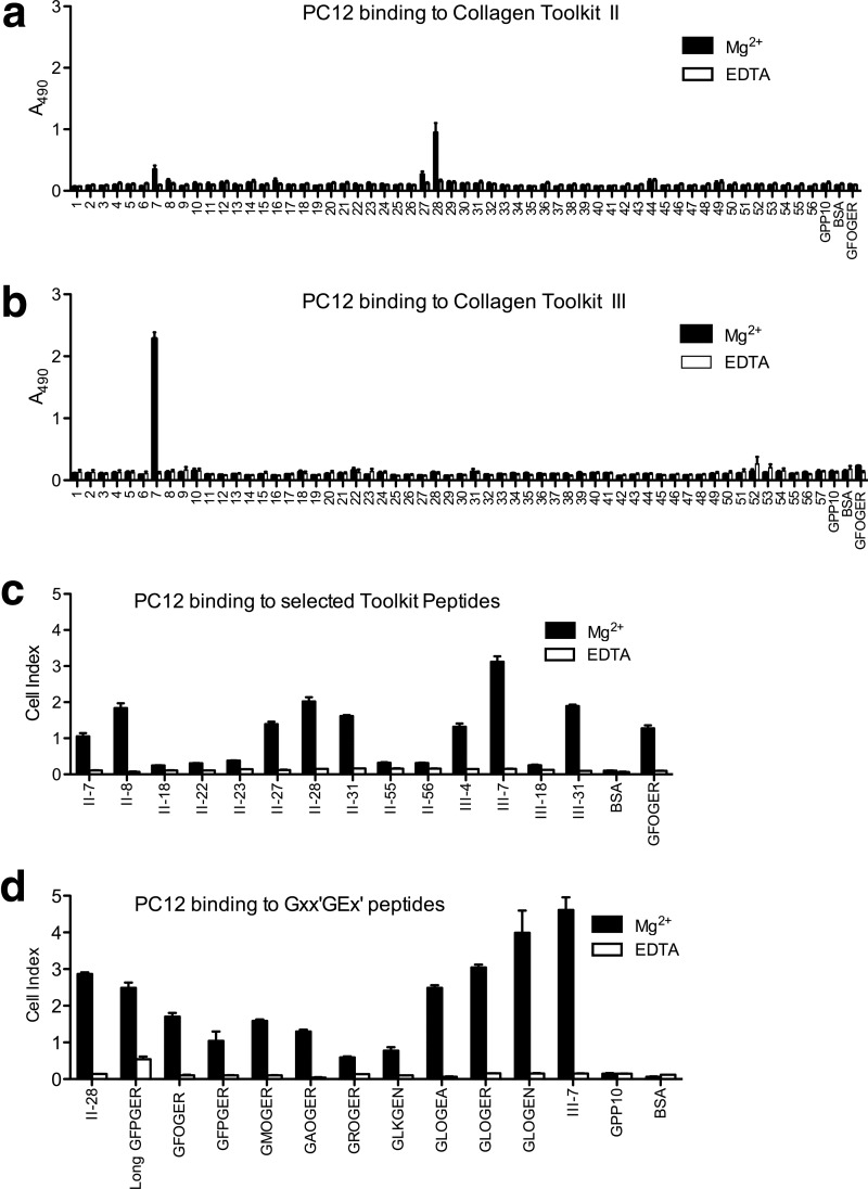 """Binding of PC12 cells to Toolkits II and III and selected peptides. Immulon 2HB 96-well plates or E-Plates TM for the xCELLigence instrument were coated with the indicated peptides as described under """"Experimental Procedures."""" a and b , PC12 cells were seeded at 10 5 /well, and SPBA was performed after 1 h as described using the colorimetric lactate dehydrogenase assay kit. c and d , PC12 cells were seeded onto E-Plates at 2.5 × 10 4 cells/well, and the cell index was measured continually. PC12 cell binding to Toolkits II ( a ) and III ( b ) is shown. PC12 cell adhesion to the indicated Toolkit peptides ( c ) and to selected shorter integrin-binding peptides ( d ) is shown as end point data after 2 h of adhesion. All experiments were performed in triplicate in the presence of either 2 m m Mg 2+ or EDTA as indicated. Data are the mean ± S.E. of three independent experiments."""