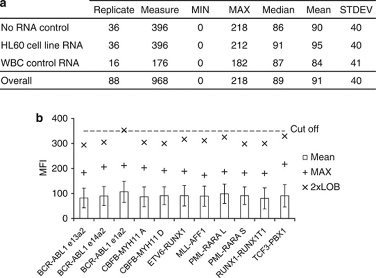 Limit of blank study. ( a ) Summary of the MFI probe signals obtained from repeat testing with the MMA of a no <t>RNA</t> control sample, a total RNA sample purified from the translocation-negative <t>HL60</t> cell line, and eight total RNA samples purified from asymptomatic control donors' white blood cells (WBC control RNA). Minimum (MIN), maximum (MAX), median, mean and s.d. (STDEV) values for the 11 fusion-transcript-specific probes combined are shown for each sample type and overall. ( b ) Results by probe type for all sample types combined. The graph shows the mean, maximum (MAX) and twice the limit of blank (2 × LOB) values for each of the 11 fusion-transcript-specific probes relative to the qualitative 350 MFI cutoff value (dash line). The error bars represent the s.d. of each probe-specific distribution. The complete data set is presented in Supplementary Table 2 .