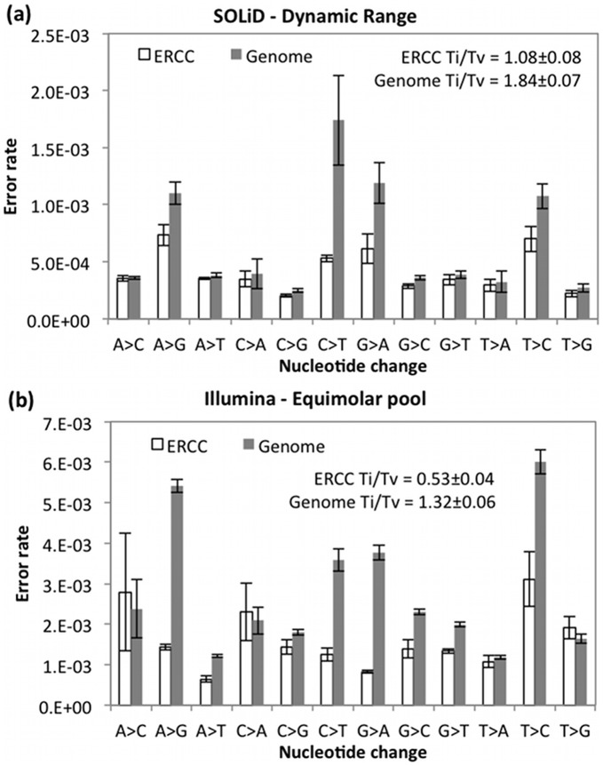 Comparison of error rates for each type of nucleotide change for spike-in standard or genome recalibration with (a) SOLiD 4 data with standards spiked-in in a large dynamic concentration range or (b) Illumina HiSeq data with standards spiked-in at equimolar concentrations. The plots are annotated with transition/transversion (Ti/Tv) ratios, where random base changes result in Ti/Tv = 0.5, and biological mutations result in Ti/Tv > > 0.5. To determine the significance of biological variants in the data, only bases with reported reported base quality scores above 30 are included in this analysis. All values are the mean ± SD of 2 samples with 2 biological replicates or of 4 sequenced samples with no replicates.