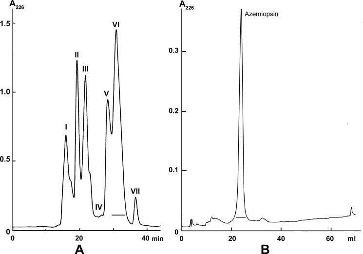 Isolation of azemiopsin. A , separation of crude A. feae venom by gel filtration on Superdex HR75 column (10 × 300 mm) in 0.1 m ammonium acetate buffer, pH 6.2, at a flow rate of 30 ml/h. B , isolation of azemiopsin by reverse-phase HPLC on a Jupiter C18 (4.6 × 250 mm) column in a linear gradient of acetonitrile in water (0.1% TFA). Flow rate is 1 ml/min.