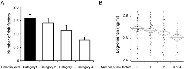 Association between plasma <t>omentin</t> levels and number of metabolic risk factors. Plasma omentin concentrations were determined by an <t>ELISA</t> kit. (A) Subjects were divided into 4 categories according to plasma log omentin concentration as follows: category 1,