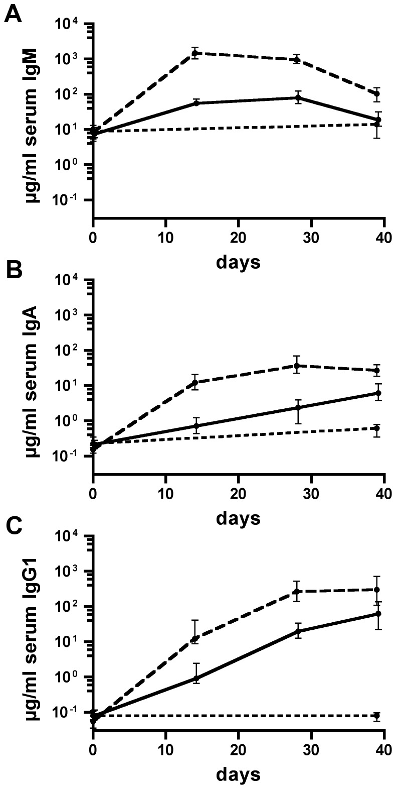 Temporal immune responses to OMVs derived from NTHi strain 3198-R. Shown are the median titers over time of IgM (A), <t>IgA</t> (B), and IgG1 (C) antibodies to 3198-R OMVs in sera from mice intranasally immunized with either IM-1 (solid line) or IM-2 (dashed line) as well as in sera from nonvaccinated control mice (dotted line) (n = 20 for each group). The error bars indicate the interquartile range of each data set for each time point.
