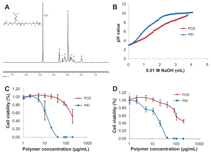 Characterization of the synthesized novel redox-responsive hyperbranched poly(amido amine) (named PCD): ( A ) proton nuclear magnetic resonance spectrum of PCD, ( B ) acid-base titration curves of PCD and polyethylenimine (PEI), ( C ) cytotoxicity of PCD and PEI on MCF-7 human breast cancer cells, and ( D ) cytotoxicity of PCD and PEI on MDA-MB-231 human breast cancer cells.