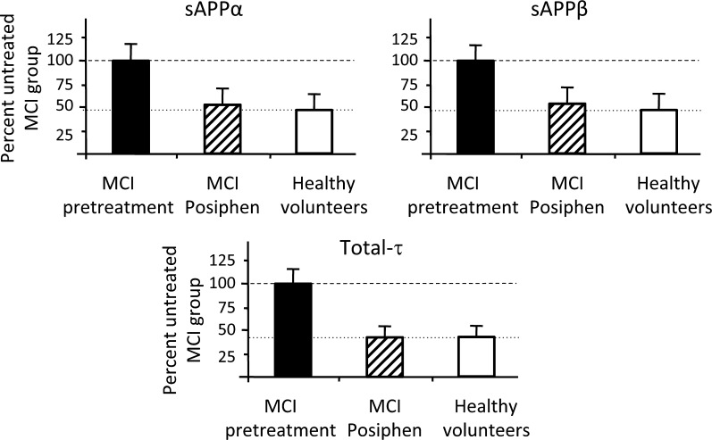 Comparison of <t>sAPPα,</t> sAPPβ and t-τ between untreated and treated mild cognitive impairment (MCI) patients and healthy volunteers. Posiphen (4×60 mg/day ×10 days) administered to MCI patients for 10 days lowers their CSF levels of sAPPα, sAPPβ and t-τ to those determined in healthy (Posiphen naive) volunteers. Biomarker concentrations are expressed as a per cent of MCI predrug values (assigned as 100%) and combined all data across assays (AlphaLisa and <t>MSD</t> for sAPPα and sAPPβ, and AlphaLisa and Innogenetics for t-τ) in Table 3 . Whereas there were significant Posiphen-induced declines in MCI subjects (see Table 3 for statistical analyses), no dramatic differences were evident between Posiphen-treated MCI subjects and healthy volunteers.