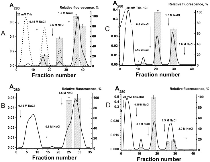 Affinity chromatography of non-modified and <t>FITC-modified</t> pIgG mix on DNA-cellulose. (–) and (–), absorbance of <t>IgGs</t> at 280 nm before and after modification of IgGs with FITC, respectively; the bars correspond to the relative fluorescence of FITC-IgG mix fractions (A). Analysis of a relative efficiency of specific-molecule exchange under different conditions between non-modified IgG mix and FITC-IgG mix having different affinity for DNA-cellulose (B–D). Before chromatography, the IgG mix eluted from DNA-cellulose by 0.15 M NaCl (0.15 M-IgG mix ) were incubated with FITC-IgG mix eluted by 1.5 M NaCl (1.5 M-FITC-IgG mix ) in the presence of TBS and GSH (B); 0.5 M-IgG mix and 1.5 M-FITC-IgG mix (C) or 0.5 M-FITC-IgG mix +1.5 M-IgG mix (D) were incubated in the presence of TBS containing GSH and human milk plasma.