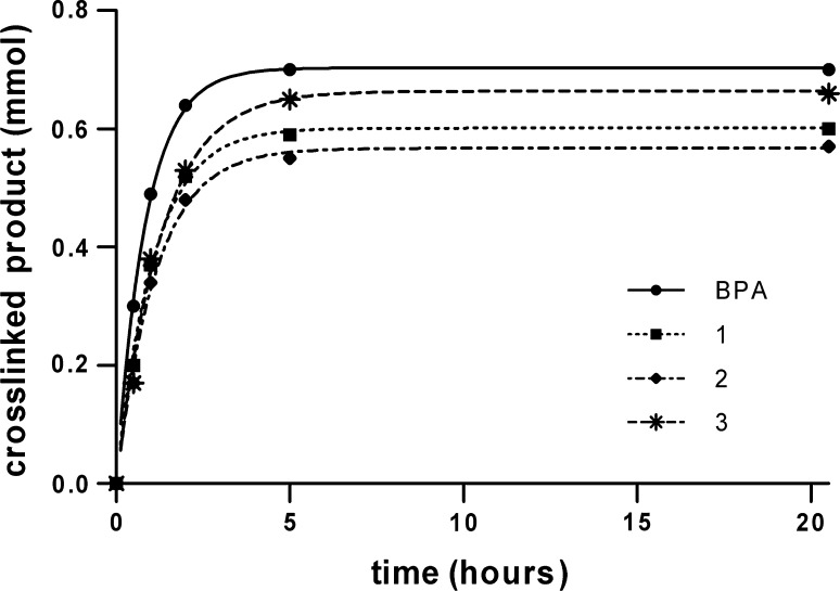 Analysis of TG2-catalyzed crosslinking of azide-functionalized amine-donor substrates. Substrate 1 , 2 , 3 and BPA (1 mM) were incubated with the amine-acceptor peptide biotin-GQEPVR (1 mM) after which the amount of γ-glutamyl-monoamine crosslink product was monitored by HPLC and plotted versus time