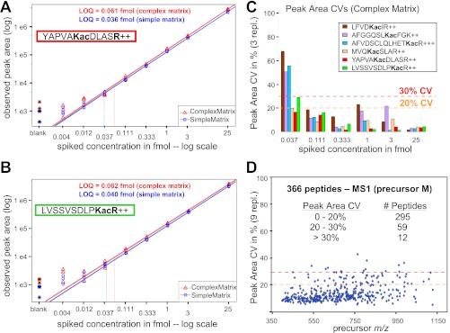 """Standard concentration curves for stable isotope-labeled and acetyllysine containing peptides. A and B , YAPVA Kac DLAS R ( A , succinate dehydrogenase complex, subunit A) and LVSSVSDLP KacR ( B , 3-hydroxy-3-methylglutaryl-CoA synthase 2) spanning a concentration range from 4 attomoles to 25 femtomoles. Peptides were diluted into either a simple matrix ( red triangles , 25 fmol """"six protein mix"""") or a complex matrix ( blue circles , mitochondrial lysate from mouse liver, 0.3 μg on column), and acquired on a TripleTOF 5600 mass spectrometer in triplicates. MS1 filtered peak area curves for precursor ions M with m/z 621.8395 2+ ( A , heavy YAPVA Kac DLAS R ) and m/z 626.8604 2+ ( B , heavy LVSSVSDLP KacR ). Weighted regression lines and calculated LOQ are indicated (also see supplemental Table S3 ), and weighted linear regression slopes were determined as 1.03 and 1.03 for YAP and 0.99 and 1.00 for LVS peptides in the different matrices. C , peak area CVs across three replicates for each concentration point (0.037–25 fmol) in complex matrix are shown for six targeted acetyllysine peptides with 20 and 30% CV cutoffs indicated (also see supplemental Figs. S6, C and F ). D , high throughput analysis showing peak area CVs for 366 peptides across 27 independently acquired runs in a complex mitochondrial lysate background matrix. Peak area CVs are displayed against MS1 filtered precursor m/z ."""