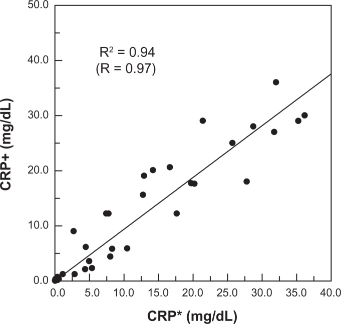 Correlation between CRP concentrations in human serum measured via IMR (denoted as CRP+) and <t>immunoturbidimetry</t> (denoted as CRP*). Abbreviations: CRP, C-reactive protein; IMR, immunomagnetic reduction.