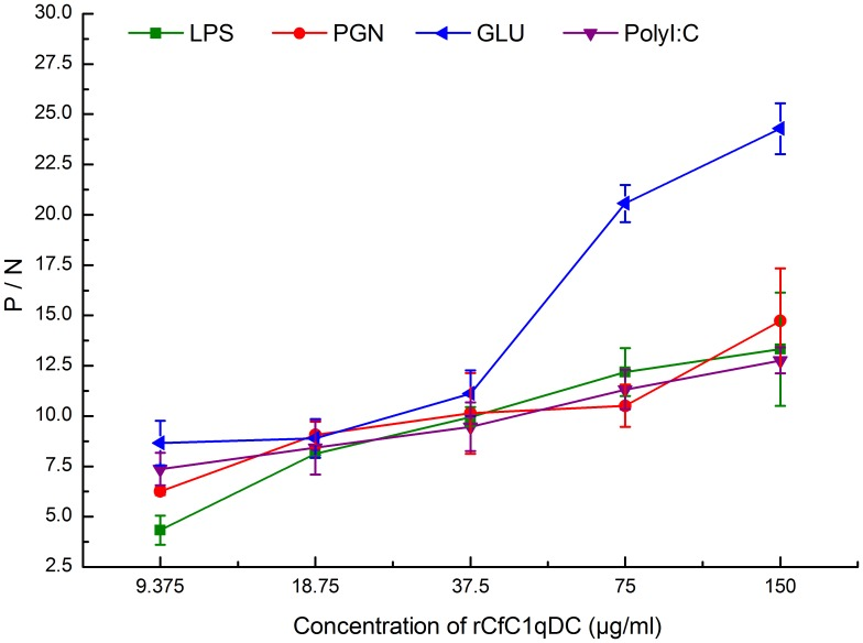 ELISA analysis of the interaction between rCfC1qDC and the PAMPs. Plates were coated with various PAMPs, and then incubated with several concentrations of rCfC1qDC and rTrx at 18°C for 3 h. After incubated with rat polyclonal antiserum, the interaction was detected with goat–anti-rat Ig-alkaline phosphatase conjugate at 405 nm. Samples with P/N > 2.1 were considered positive. Results are representative of average three such experiments.