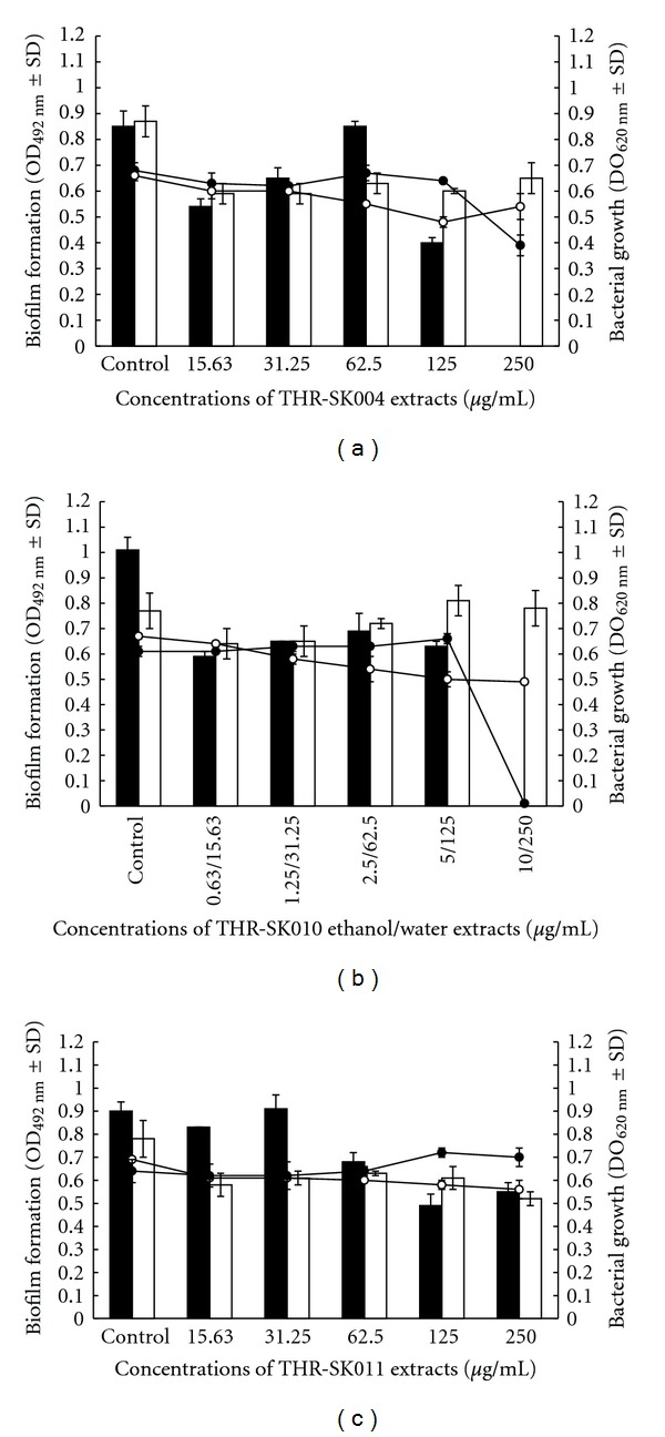 Effect of different concentrations of THR-SK004 (a), THR-SK010 (b), and THR-SK011 (c) ethanol (- ⚫ -,■), and water (-o-, □) extracts on the bacterial growth (linear charts) and the biofilm formation (column charts) of Staphylococcus epidermidis ATCC 35984.
