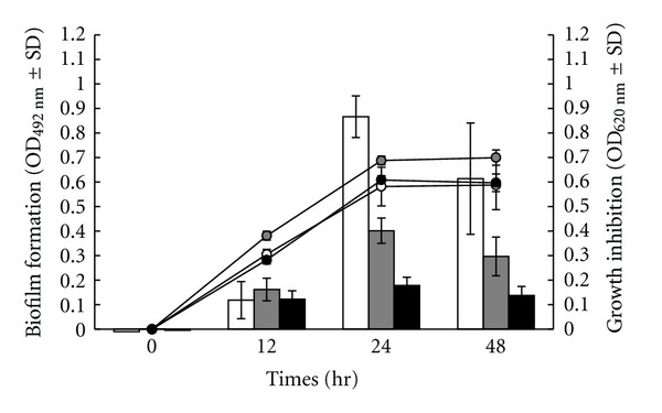 Development of Staphylococcus epidermidis ATCC 35984 biofilm (column charts) and the bacterial growth (linear charts) after treatment with THR-SK004 ethanol extract at 125 (grey symbols) and 250 μ g/mL (black symbols). Dimethylsulfoxide at 0.2% (white symbols) was used as positive control. Each symbol indicates the means ± standard error for three independent experiments performed in duplicate.