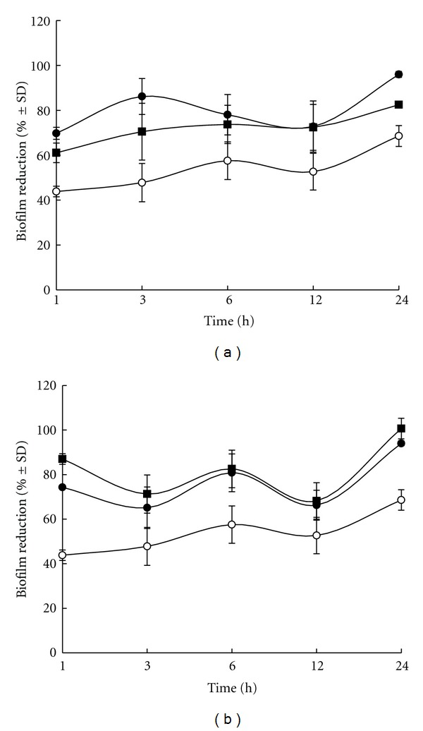 Time-dependent eradication of the mature biofilm formed by S. epidermidis ATCC 35984 after treatment with THR-SK004 ethanol extract (a) at 250 ( ⚫ ) and 500 μ g/mL (■) or THR-SK010 ethanol extract (b) at 10 μ g/mL ( ⚫ ) and 20 μ g/mL (■). Dimethylsulfoxide at 0.2% (o) was used as positive control. Each symbol indicates the means ± standard error for three independent experiments performed in duplicate.