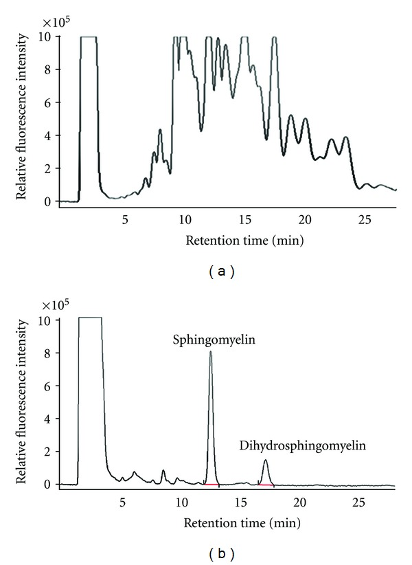 Effect of <t>HPTLC</t> separation for sphingomeylin on the background of <t>HPLC</t> chromatogram. Sphingomyelin of brain tissue from ICR mice was analyzed by HPLC (a) without and (b) with the process of HPTLC.