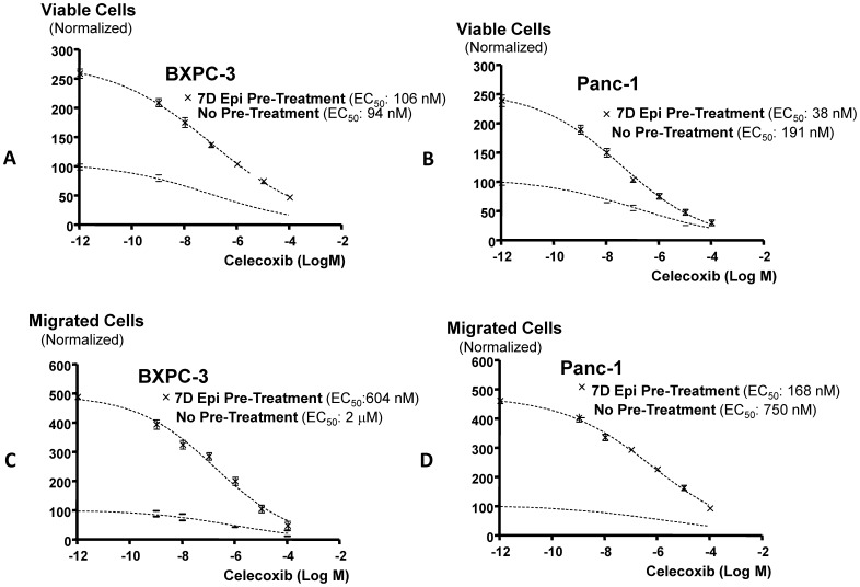 Cell proliferation and migration dose response-curves. Dose response-curves for celecoxib in Panc-1 and BXPC-3 cells in vitro in the presence and absence of pretreatment for 7 days with epinephrine (15 nM). Figures A and B show cell proliferation responses in MTT assays while Figures C and D show cell migration responses. While both cellular responses were similar among the two cell lines, EC 50 values for celecoxib in Figs. B, C and D were significantly ( p