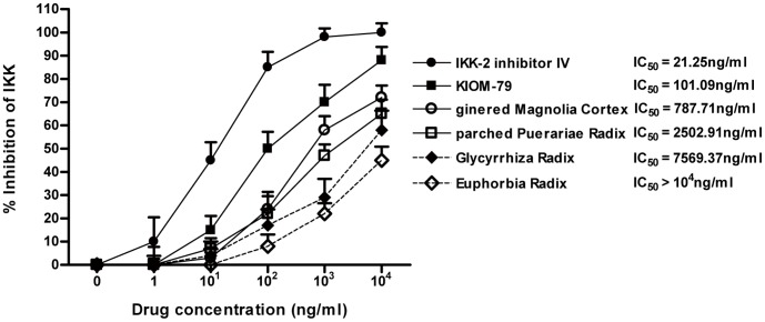 Effect of KIOM-79 on IκB kinase (IKK) complex activation. KIOM-79, parched Puerariae radix, gingered Magnoliae cortex, Glycyrrhized radix and Euphorbiae radix, and the IKK-2 inhibitor IV supplied by the manufacturer in this kit were tested for their ability to inhibit IKK-b activity using an ELISA-based kinase activity assay. Inhibition by a compound was defined by the 50% inhibition concentration (IC 50 ) of the IKK activity. IC 50 values were calculated from the dose inhibition curve. Values in the graphs represent means ± SE, n = 6.