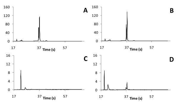 Bioanalyzer analysis of Ribo-Zero-subtracted RNA. The subtraction of rRNA using the Ribo-Zero human/mouse/rat reagents was tested on total RNA from Drosophila ananassae with (panels A and C ) and without (panels B and D ) the presence of its Wolbachia endosymbiont. The total RNA prior to Ribo-Zero subtraction (panels A and B ) is compared to RNA after Ribo-Zero subtraction (panels C and D ). The starting amount of RNA prior to subtraction for panels C and D was equivalent to the amount shown in panels A and B .