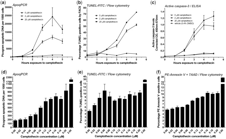( a–c ) Comparison and validation of ApoqPCR against other quantifiers of apoptosis. Log-phase Jurkat cells were incubated with 0, 2 or 20 µM of the topoisomerase I inhibitor camptothecin with cells removed and processed at 0, 1, 2, 3, 4 and 5 h. Apoptosis was measured on the one cell fraction at each time-point. Filled triangle, filled circle, filled square and filled inverted triangle define shifts in values due to 0, 2 and 20 µM camptothecin and vehicle respectively. Error bars ±1 SEM. ( a ) Changes in Jurkat cell apoptotic DNA levels over time as measured by ApoqPCR; 3 experiments where each experiment is a set of annealing/ligation reactions, qLM–PCR reactions and Cell Number qPCR reactions, generating nine replicates (see text). ( b ) Changes in Jurkat cell TUNEL-positivity with time as measured by flow cytometry; four measurements at each plotted value. At each measurement at least 10 000 events were sorted. ( c ) Changes in Jurkat cell active caspase-3 levels by ELISA; three independent experiments generating six replicates at each plotted value. ( d–f ) ApoqPCR exhibits competitive advantages in sensitivity when assessing low biologically relevant levels of apoptosis. In a separate series of independent experiments, changes in PBMC apoptotic DNA levels induced by small incremental increases in camptothecin dose were quantified in parallel by ( d ) ApoqPCR, ( e ) TUNEL/FACS and ( f ) Annexin V+7AAD/FACS. For each flow cytometry measurement at least 10 000 events were sorted. Bars ±1 SEM, n = 6 over two experiments; see also Supplementary Figure S5 .